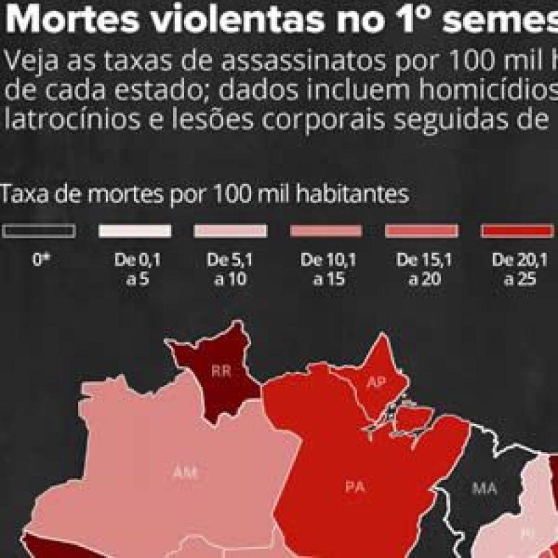 Brasil registra mais de 26 mil assassinatos no 1º semestre de 2018
