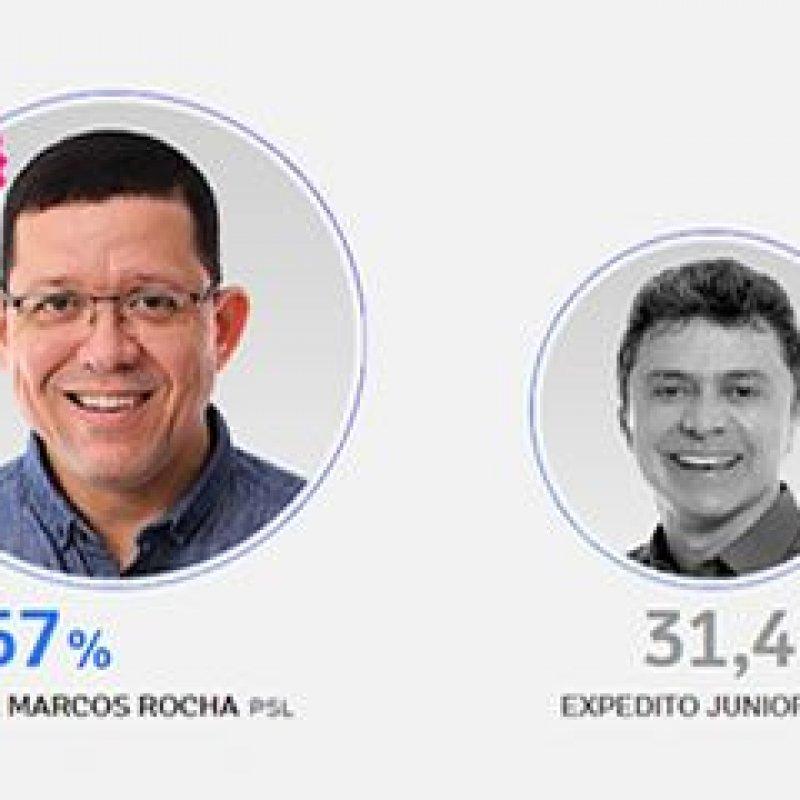 Coronel Marcos Rocha obteve 68,57% dos votos válidos em Ouro Preto do Oeste